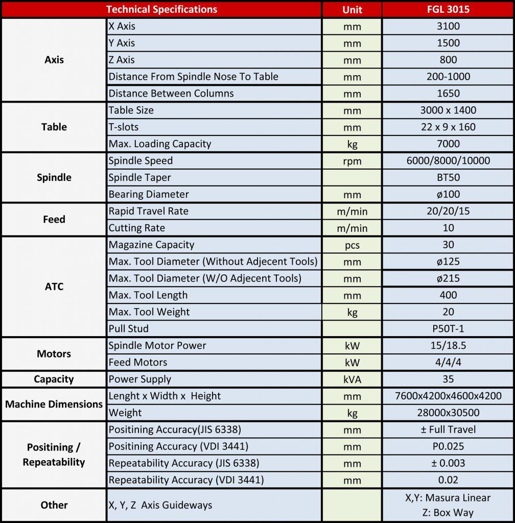 Focusseiki FGL 3015 Teknik özellikler (ingilizce)